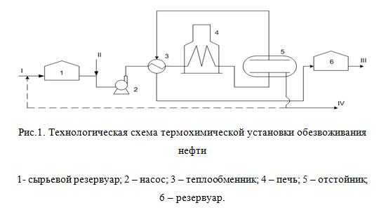 Технологическая схема обессоливания